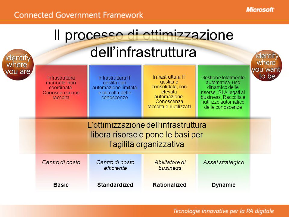 BasicStandardizedRationalizedDynamic Il processo di ottimizzazione dell'infrastruttura Centro di costo Infrastruttura manuale, non coordinata.