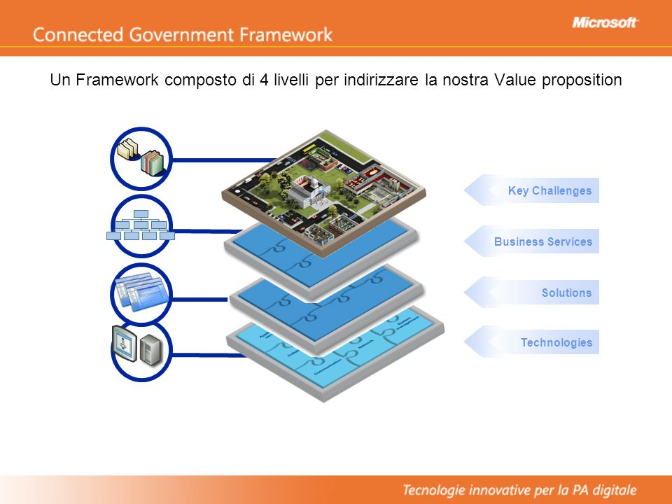 Esempio di Architettura per la PAL Concetti chiave Il Portale fornisce l'accesso unificato alle informazioni Accesso Multi-canale per cittadini e dipendenti CRM gestisce le interazioni con i cittadini Integration Hub fornisce l'accesso ai sistemi di business