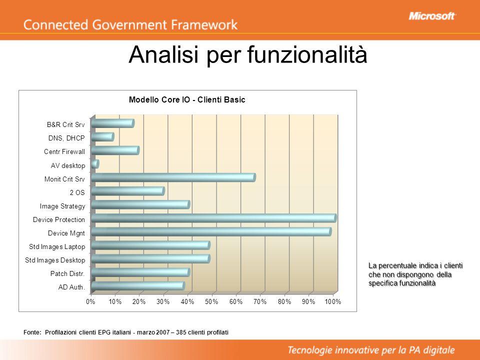 La percentuale indica i clienti che non dispongono della specifica funzionalità Analisi per funzionalità Fonte: Profilazioni clienti EPG italiani - marzo 2007 – 385 clienti profilati