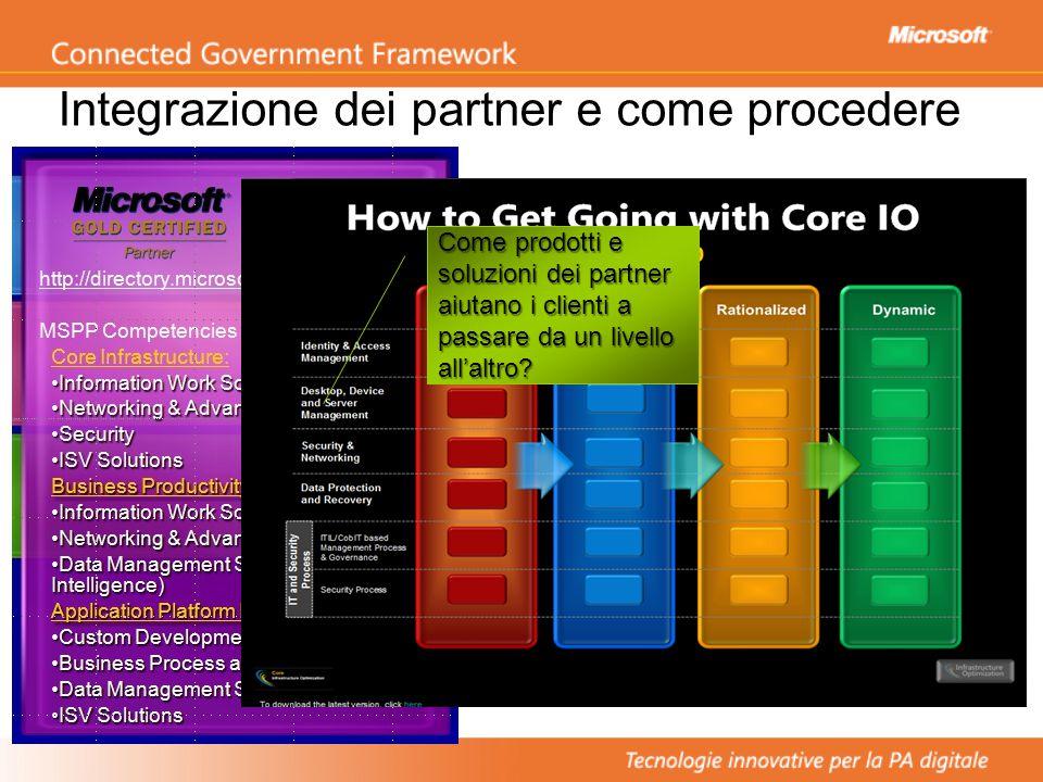 Integrazione dei partner e come procedere Come prodotti e soluzioni dei partner aiutano i clienti a passare da un livello all'altro