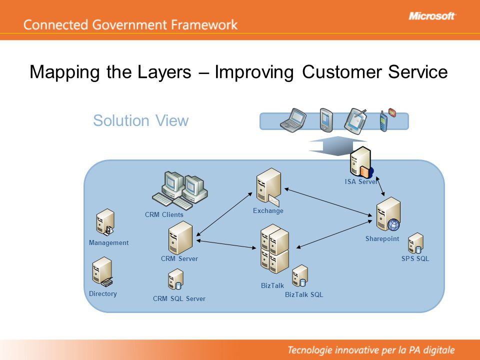 Mapping the Layers – Improving Customer Service Solution View CRM SQL Server BizTalk SQL ISA Server CRM Clients Sharepoint SPS SQL BizTalk Exchange CRM Server Management Directory