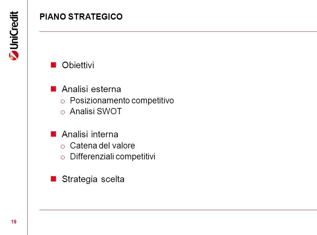 19 PIANO STRATEGICO Obiettivi Analisi esterna o Posizionamento competitivo o Analisi SWOT Analisi interna o Catena del valore o Differenziali competitivi Strategia scelta