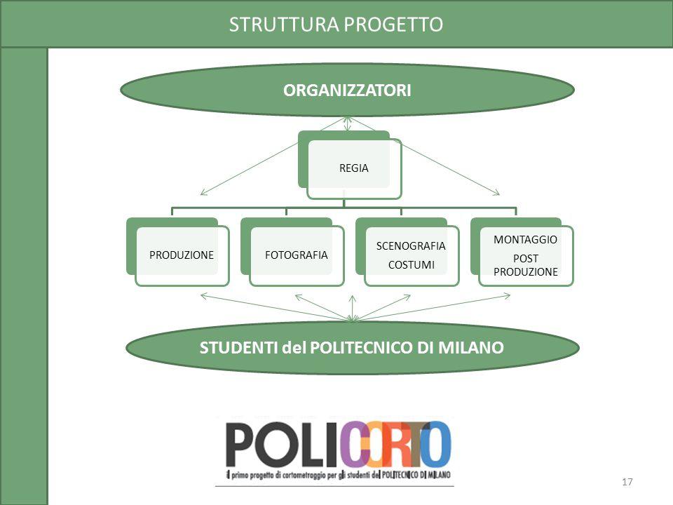 STRUTTURA PROGETTO 17 REGIAPRODUZIONEFOTOGRAFIA SCENOGRAFIA COSTUMI MONTAGGIO POST PRODUZIONE STUDENTI del POLITECNICO DI MILANO ORGANIZZATORI
