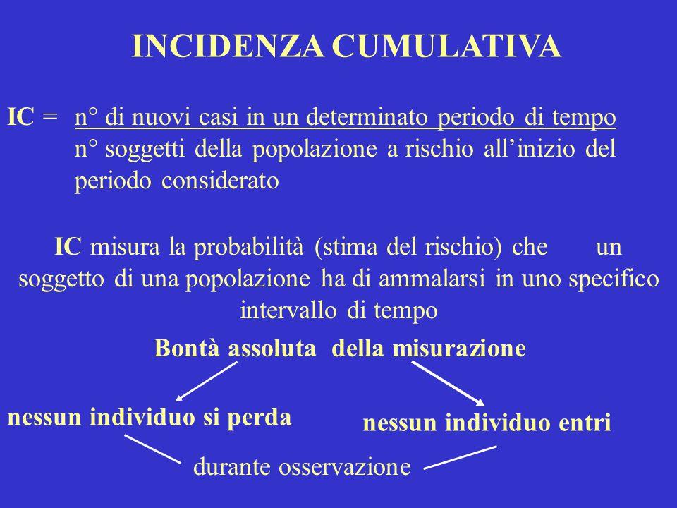 Denominatore in caso di Coorte dinamica DI = Densità d'incidenza DI= _____Nuovi casi_____ NSI - (n.