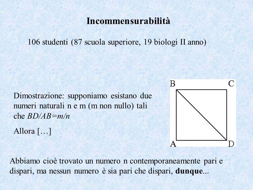 Mondo assurdo Mondo reale Nuova assunzione T è un parallelogramma in cui l'angolo tra due bisettrici è retto Proposiz.