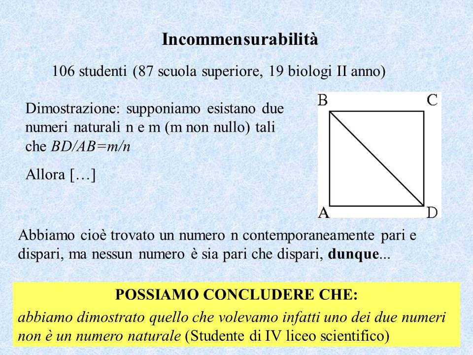 Incommensurabilità 106 studenti (87 scuola superiore, 19 biologi II anno) Dimostrazione: supponiamo esistano due numeri naturali n e m (m non nullo) tali che BD/AB=m/n Allora […] Abbiamo cioè trovato un numero n contemporaneamente pari e dispari, ma nessun numero è sia pari che dispari, dunque...