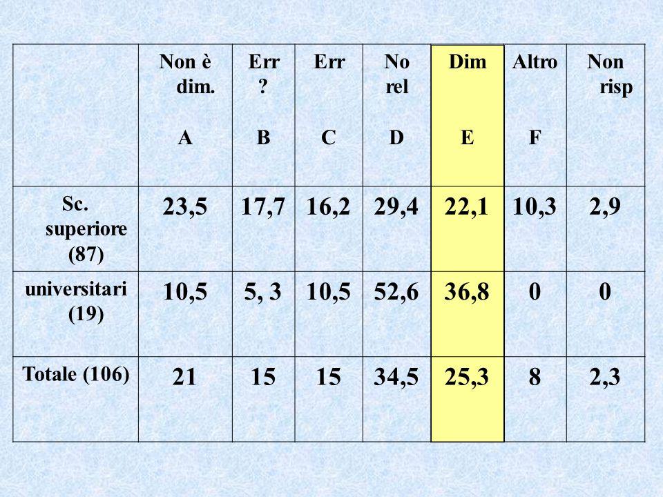 Difficoltà con le dimostrazioni per assurdo anche per studenti universitari o laureati in fisica e matematica (Leron, 1985, Barbin, 1988, Antonini, 2001, Bernardi, 2002) Dimostrazione e argomentazione Argomentare per via indiretta sembra un modo di pensare naturale .