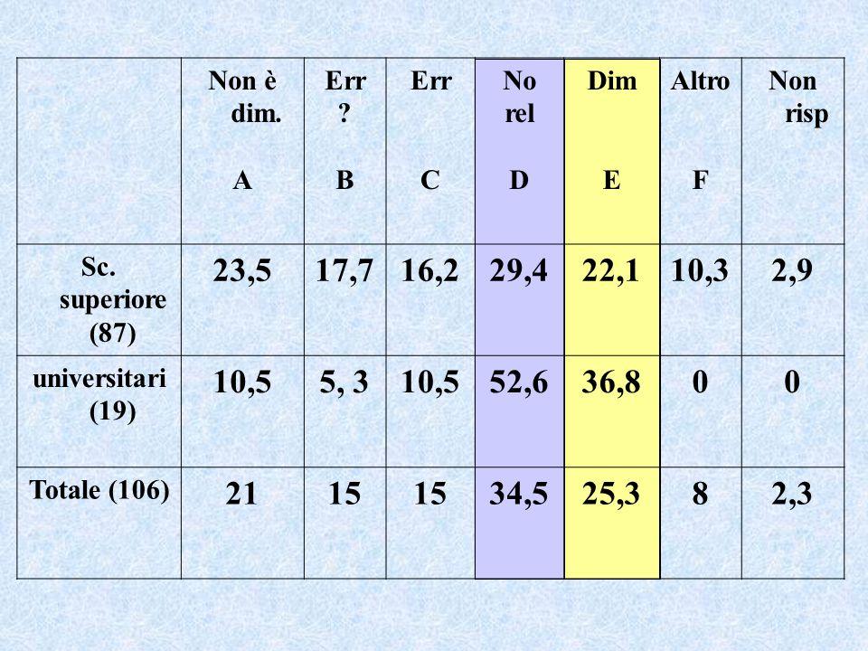 abbiamo dimostrato quello che volevamo infatti uno dei due numeri non è un numero naturale (Studente di IV liceo scientifico) Incommensurabilità Abbiamo cioè trovato un numero n contemporaneamente pari e dispari, ma nessun numero è sia pari che dispari, dunque...