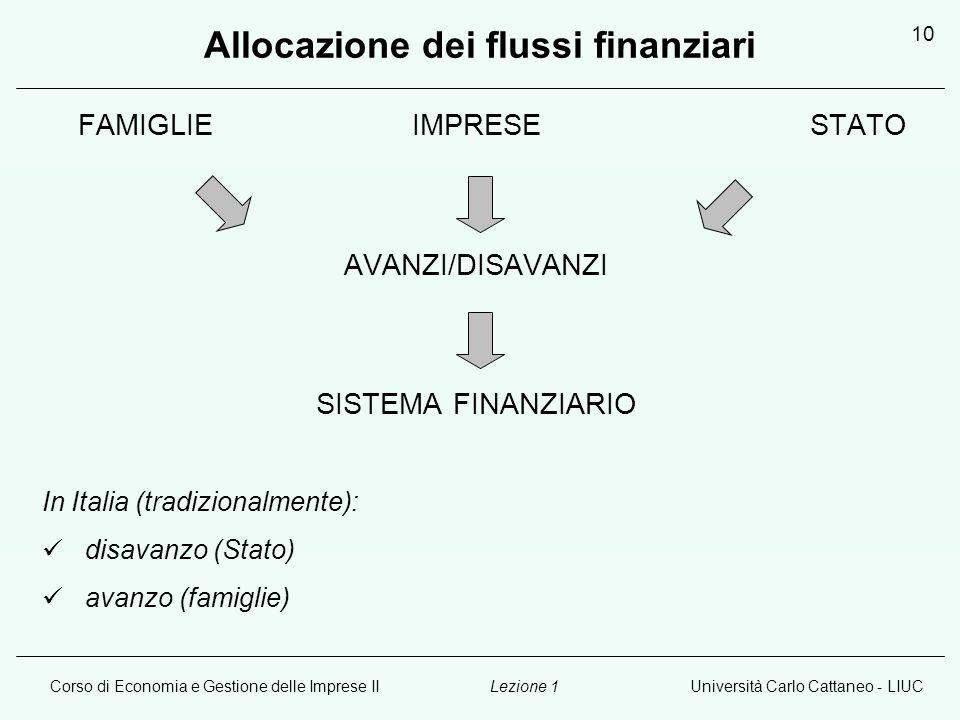 Corso di Economia e Gestione delle Imprese IIUniversità Carlo Cattaneo - LIUCLezione 1 10 Allocazione dei flussi finanziari FAMIGLIE IMPRESESTATO AVANZI/DISAVANZI SISTEMA FINANZIARIO In Italia (tradizionalmente): disavanzo (Stato) avanzo (famiglie)