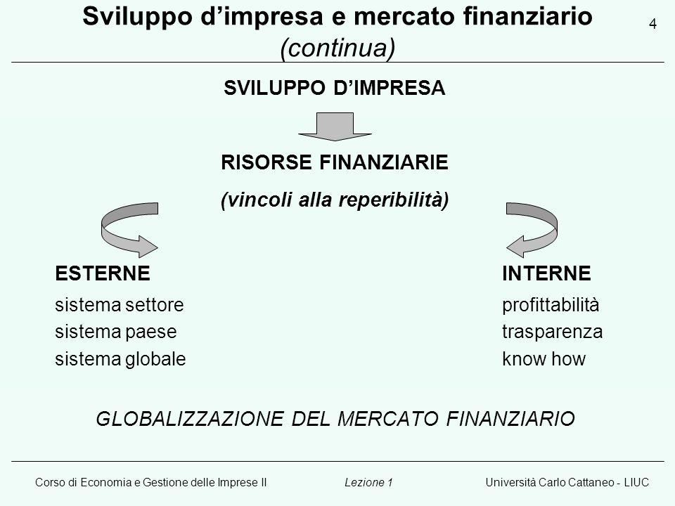 Corso di Economia e Gestione delle Imprese IIUniversità Carlo Cattaneo - LIUCLezione 1 4 Sviluppo d'impresa e mercato finanziario (continua) SVILUPPO D'IMPRESA RISORSE FINANZIARIE (vincoli alla reperibilità) ESTERNEINTERNE sistema settoreprofittabilità sistema paesetrasparenza sistema globaleknow how GLOBALIZZAZIONE DEL MERCATO FINANZIARIO