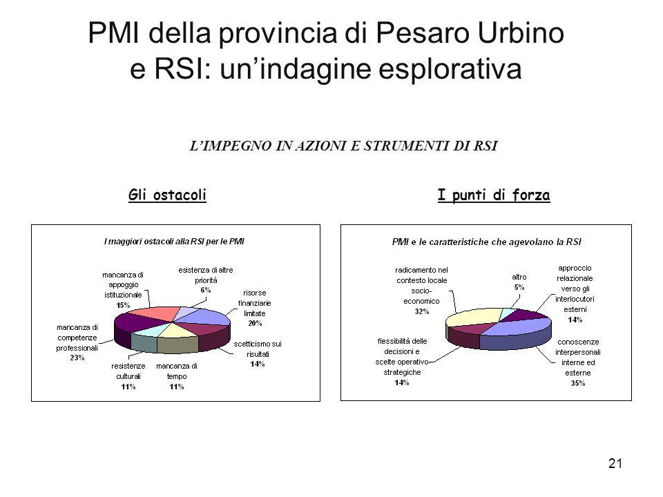 21 PMI della provincia di Pesaro Urbino e RSI: un'indagine esplorativa L'IMPEGNO IN AZIONI E STRUMENTI DI RSI Gli ostacoliI punti di forza