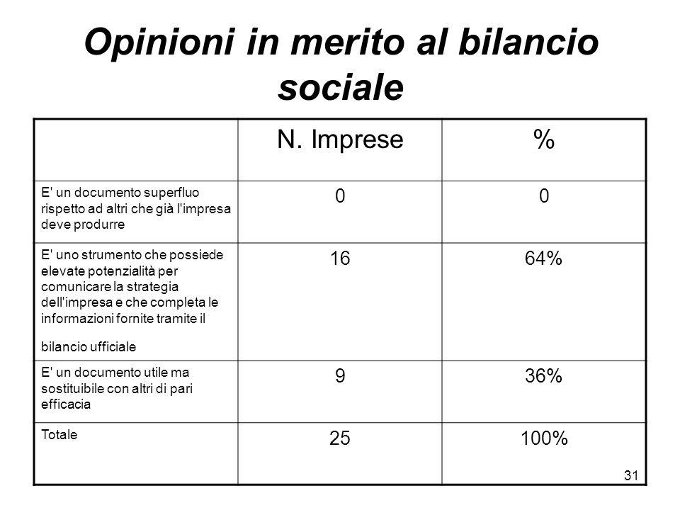 31 Opinioni in merito al bilancio sociale N.