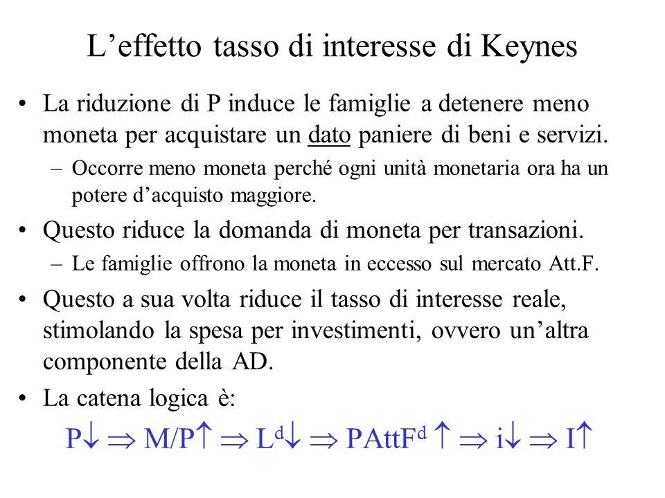 L'effetto tasso di interesse di Keynes La riduzione di P induce le famiglie a detenere meno moneta per acquistare un dato paniere di beni e servizi.