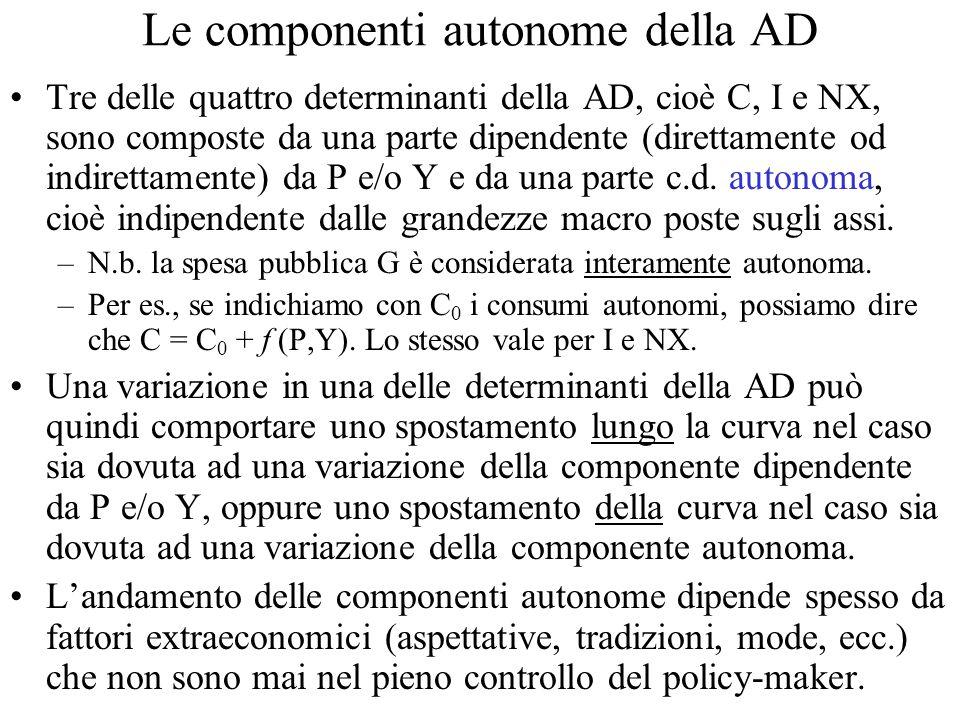 Le componenti autonome della AD Tre delle quattro determinanti della AD, cioè C, I e NX, sono composte da una parte dipendente (direttamente od indirettamente) da P e/o Y e da una parte c.d.
