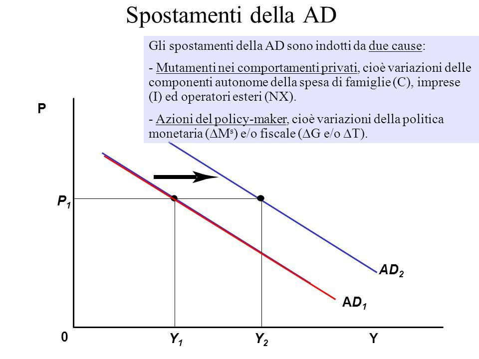 Spostamenti della AD Y P 0 AD1AD1 P1P1 Y1Y1 Y2Y2 AD 2 Gli spostamenti della AD sono indotti da due cause: - Mutamenti nei comportamenti privati, cioè variazioni delle componenti autonome della spesa di famiglie (C), imprese (I) ed operatori esteri (NX).