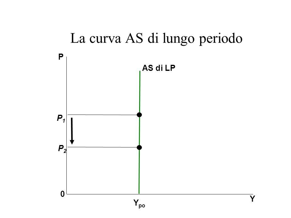 La curva AS di lungo periodo Y Y po P 0 AS di LP P2P2 P1P1