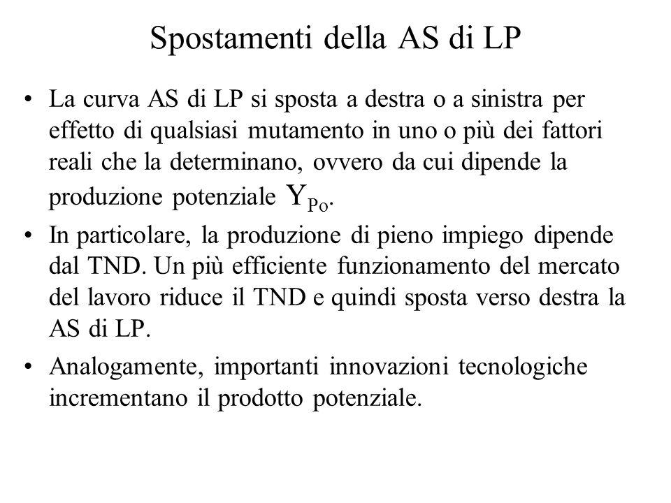 Spostamenti della AS di LP La curva AS di LP si sposta a destra o a sinistra per effetto di qualsiasi mutamento in uno o più dei fattori reali che la determinano, ovvero da cui dipende la produzione potenziale Y Po.