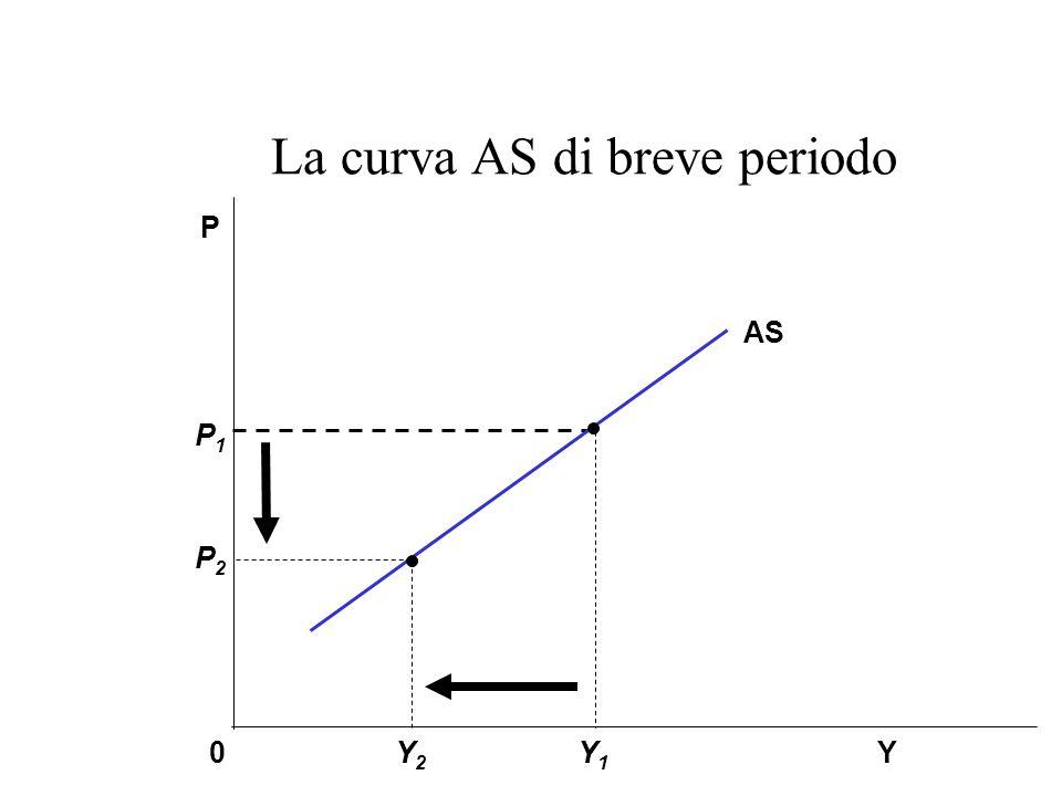 La curva AS di breve periodo Y1Y1 P1P1 P2P2 Y P 0 AS Y2Y2