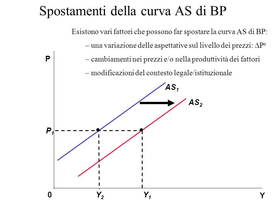Spostamenti della curva AS di BP Y1Y1 P1P1 Y P 0 AS 1 Y2Y2 AS 2 Esistono vari fattori che possono far spostare la curva AS di BP: – una variazione delle aspettative sul livello dei prezzi:  P e – cambiamenti nei prezzi e/o nella produttività dei fattori – modificazioni del contesto legale/istituzionale
