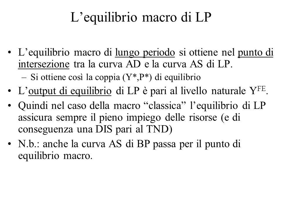 L'equilibrio macro di LP L'equilibrio macro di lungo periodo si ottiene nel punto di intersezione tra la curva AD e la curva AS di LP.