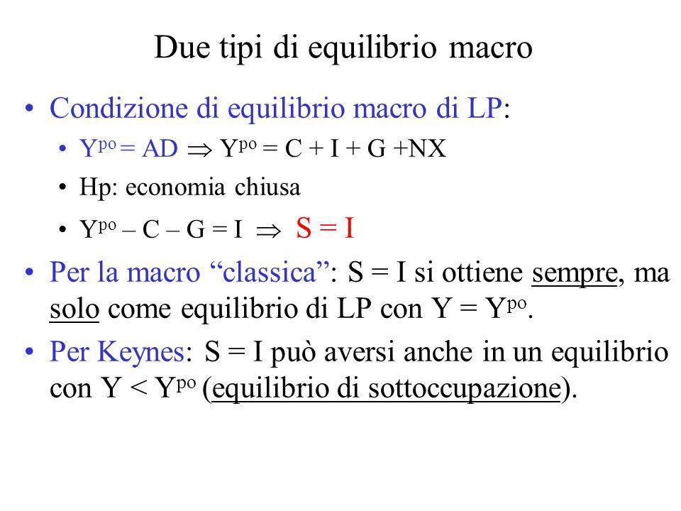 Due tipi di equilibrio macro Condizione di equilibrio macro di LP: Y po = AD  Y po = C + I + G +NX Hp: economia chiusa Y po – C – G = I  S = I Per la macro classica : S = I si ottiene sempre, ma solo come equilibrio di LP con Y = Y po.