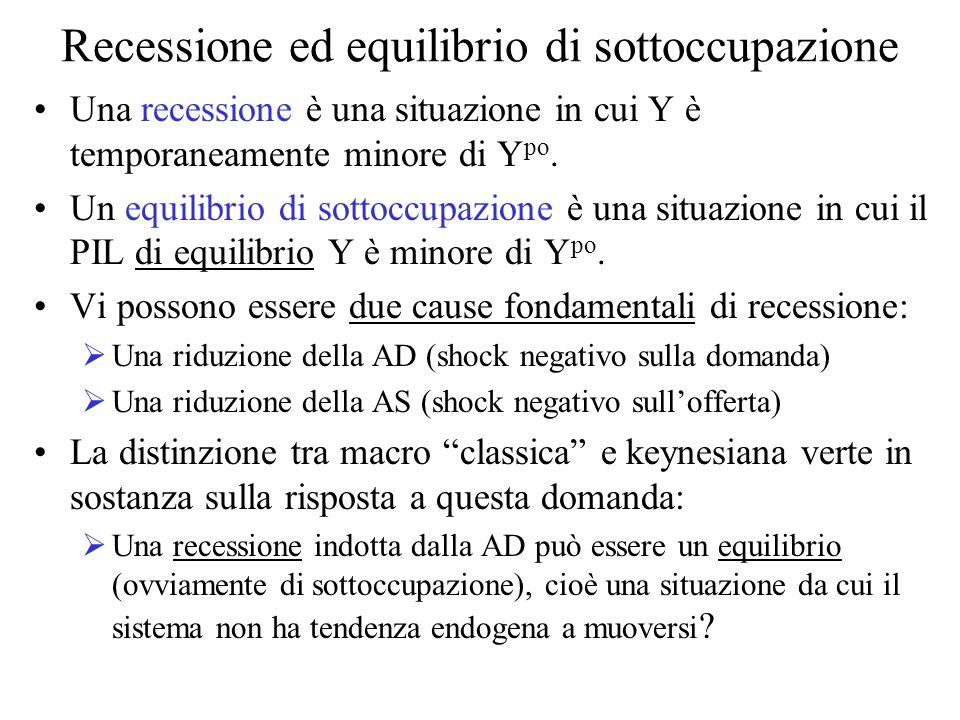 Recessione ed equilibrio di sottoccupazione Una recessione è una situazione in cui Y è temporaneamente minore di Y po.