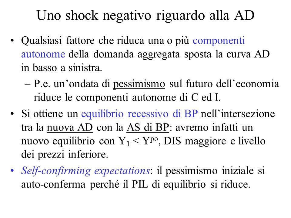 Uno shock negativo riguardo alla AD Qualsiasi fattore che riduca una o più componenti autonome della domanda aggregata sposta la curva AD in basso a sinistra.