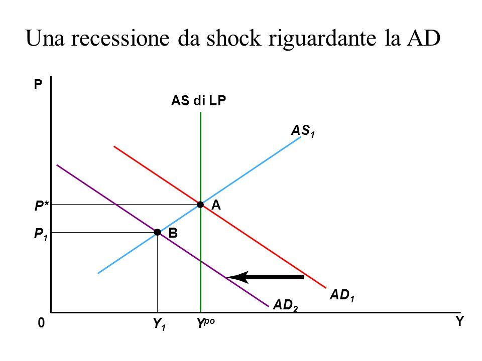 Y P 0 AS 1 AS di LP AD 1 A B P* P1P1 Y po Y1Y1 AD 2 Una recessione da shock riguardante la AD