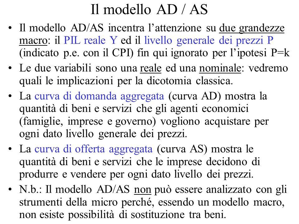 Il modello AD / AS Il modello AD/AS incentra l'attenzione su due grandezze macro: il PIL reale Y ed il livello generale dei prezzi P (indicato p.e.
