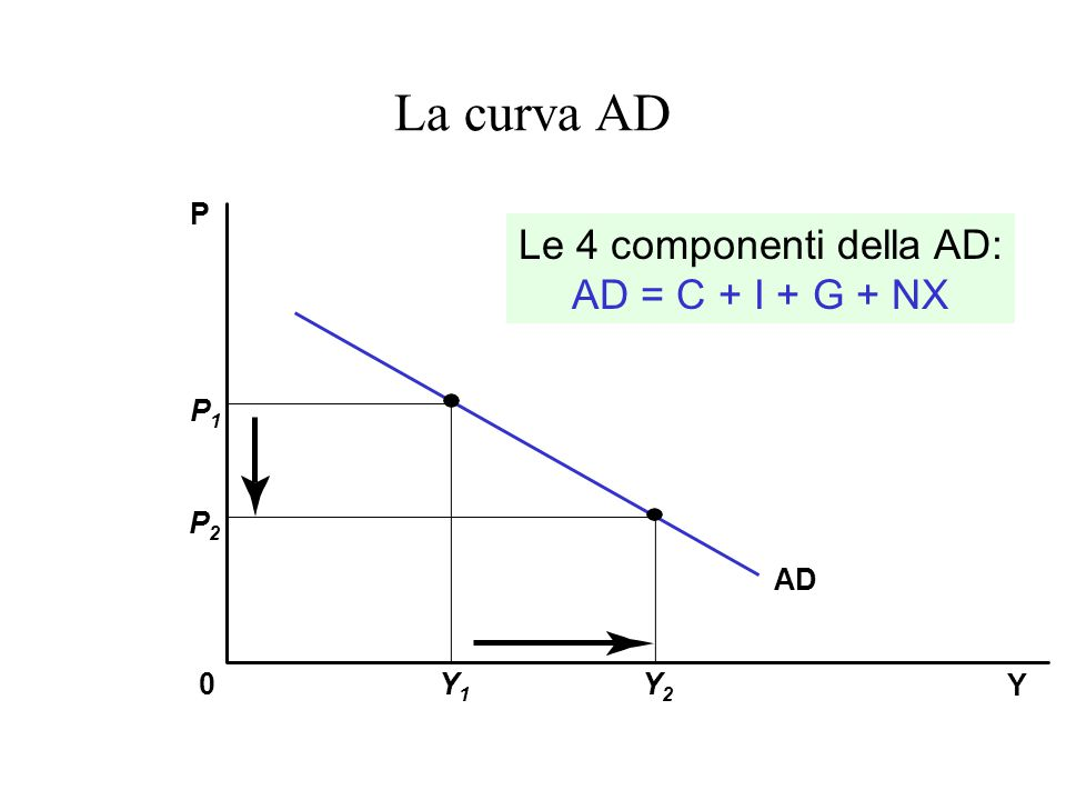 La curva AD Y P 0 AD P1P1 Y1Y1 Y2Y2 P2P2 Le 4 componenti della AD: AD = C + I + G + NX