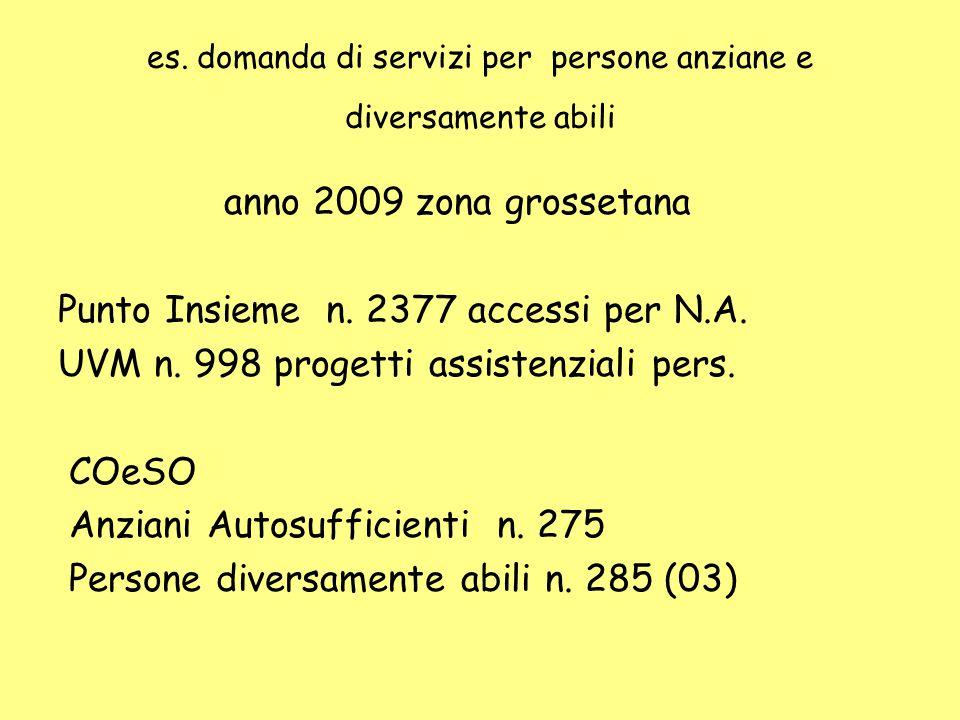 es. domanda di servizi per persone anziane e diversamente abili anno 2009 zona grossetana Punto Insieme n. 2377 accessi per N.A. UVM n. 998 progetti a