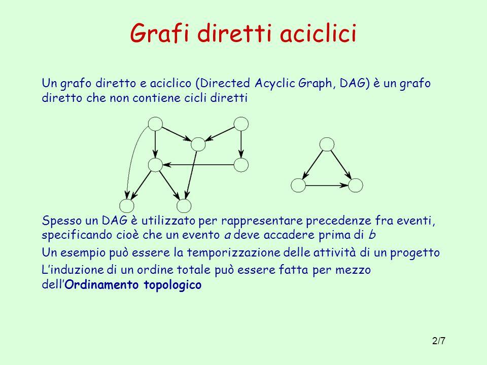 2/7 Grafi diretti aciclici Un grafo diretto e aciclico (Directed Acyclic Graph, DAG) è un grafo diretto che non contiene cicli diretti Spesso un DAG è