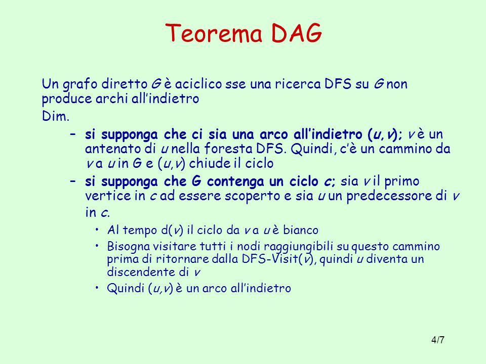 4/7 Teorema DAG Un grafo diretto G è aciclico sse una ricerca DFS su G non produce archi all'indietro Dim. –si supponga che ci sia una arco all'indiet