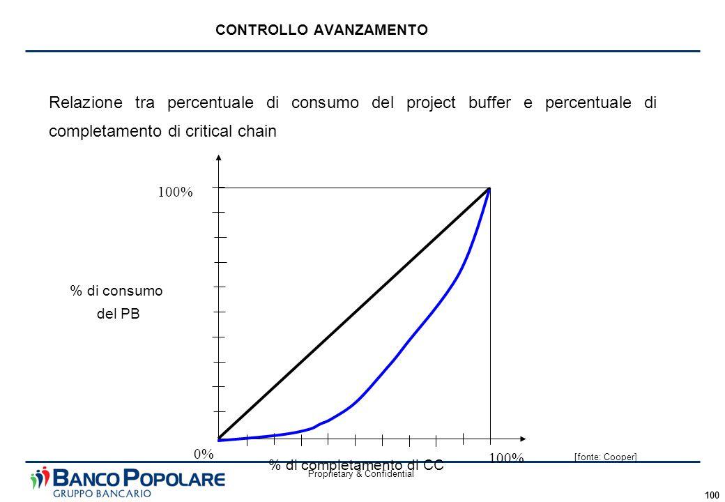 Proprietary & Confidential 100 Relazione tra percentuale di consumo del project buffer e percentuale di completamento di critical chain CONTROLLO AVAN
