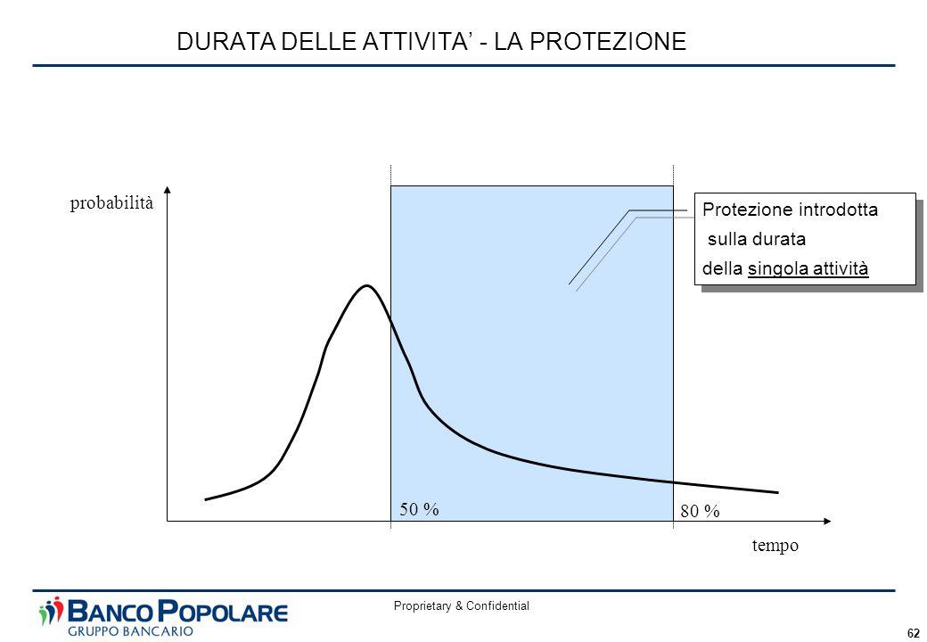 Proprietary & Confidential 62 DURATA DELLE ATTIVITA' - LA PROTEZIONE tempo probabilità 50 % 80 % Protezione introdotta sulla durata della singola attività Protezione introdotta sulla durata della singola attività