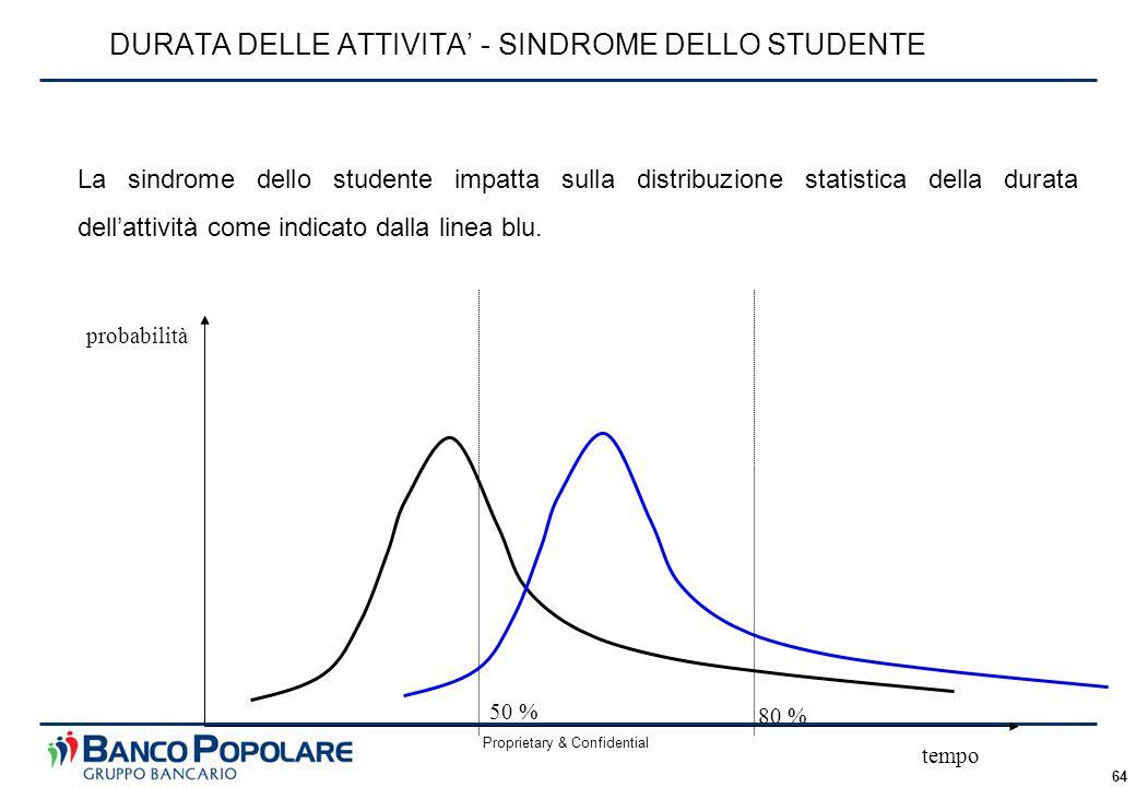 Proprietary & Confidential 64 DURATA DELLE ATTIVITA' - SINDROME DELLO STUDENTE tempo probabilità 50 % 80 % La sindrome dello studente impatta sulla distribuzione statistica della durata dell'attività come indicato dalla linea blu.
