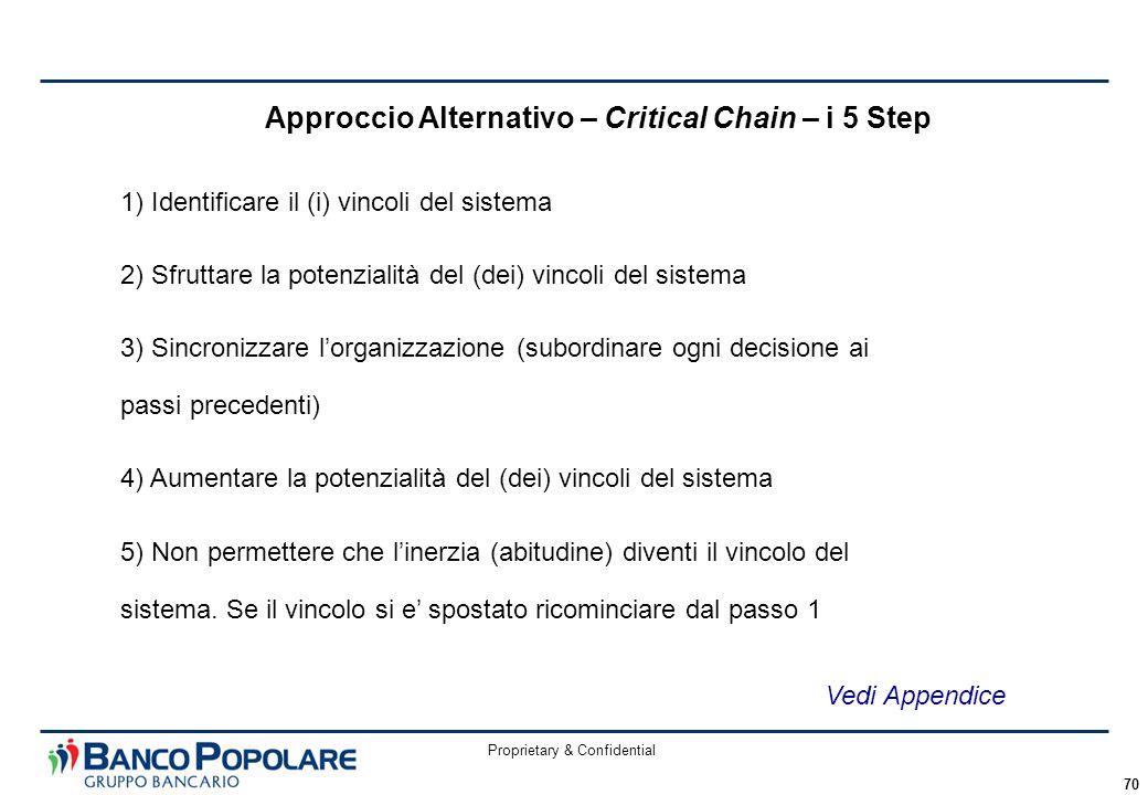 Proprietary & Confidential 70 Approccio Alternativo – Critical Chain – i 5 Step 1) Identificare il (i) vincoli del sistema 2) Sfruttare la potenzialità del (dei) vincoli del sistema 3) Sincronizzare l'organizzazione (subordinare ogni decisione ai passi precedenti) 4) Aumentare la potenzialità del (dei) vincoli del sistema 5) Non permettere che l'inerzia (abitudine) diventi il vincolo del sistema.