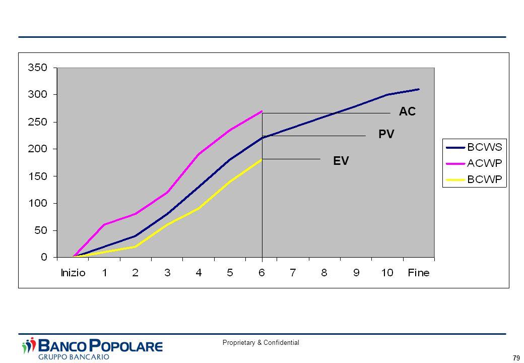 Proprietary & Confidential 79 PV EV AC
