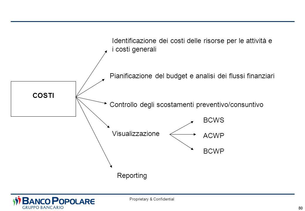 Proprietary & Confidential 80 COSTI Identificazione dei costi delle risorse per le attività e i costi generali Pianificazione del budget e analisi dei flussi finanziari Controllo degli scostamenti preventivo/consuntivo Visualizzazione BCWS ACWP BCWP Reporting