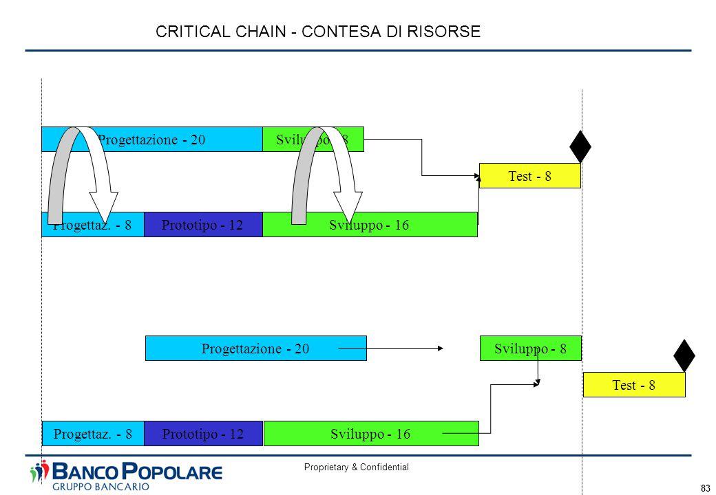 Proprietary & Confidential 83 CRITICAL CHAIN - CONTESA DI RISORSE Progettazione - 20 Prototipo - 12Sviluppo - 16 Sviluppo - 8 Progettaz. - 8 Test - 8
