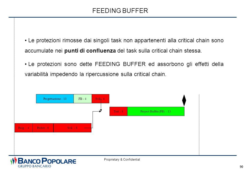 Proprietary & Confidential 90 FEEDING BUFFER Le protezioni rimosse dai singoli task non appartenenti alla critical chain sono accumulate nei punti di confluenza del task sulla critical chain stessa.