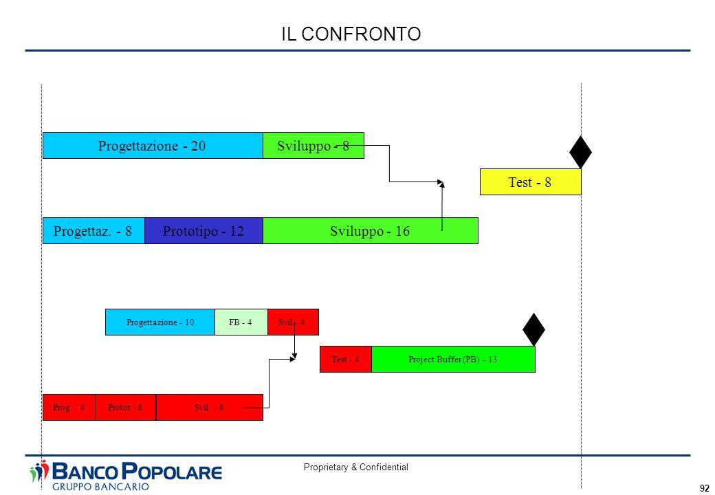 Proprietary & Confidential 92 IL CONFRONTO Protot - 6Svil. - 8 Svil.- 4 Prog. - 4 Test - 4Project Buffer (PB) - 13 Progettazione - 10FB - 4 Progettazi