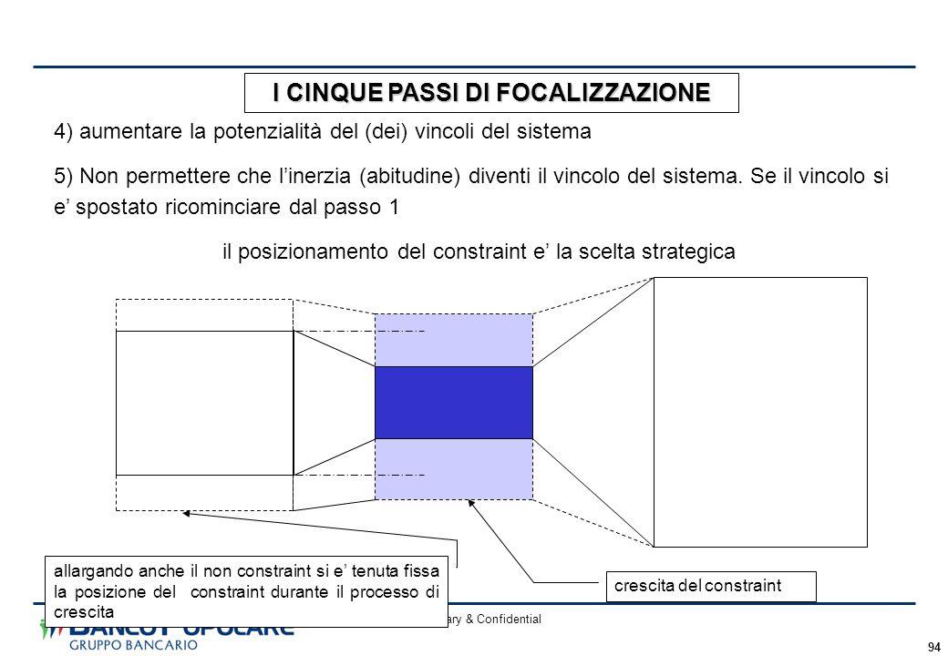 Proprietary & Confidential 94 crescita del constraint allargando anche il non constraint si e' tenuta fissa la posizione del constraint durante il processo di crescita 4) aumentare la potenzialità del (dei) vincoli del sistema 5) Non permettere che l'inerzia (abitudine) diventi il vincolo del sistema.
