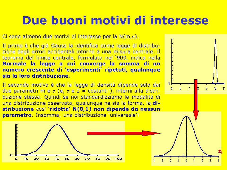 Due buoni motivi di interesse zizizizi Ci sono almeno due motivi di interesse per la N(m,).