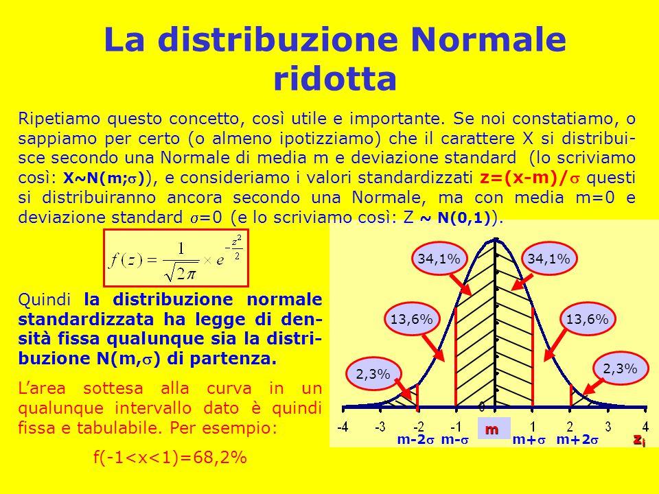 La distribuzione Normale ridotta m zizizizi m+m-m-2m+2 34,1% 2,3% 13,6% 34,1% 13,6% 2,3% Ripetiamo questo concetto, così utile e importante. Se no