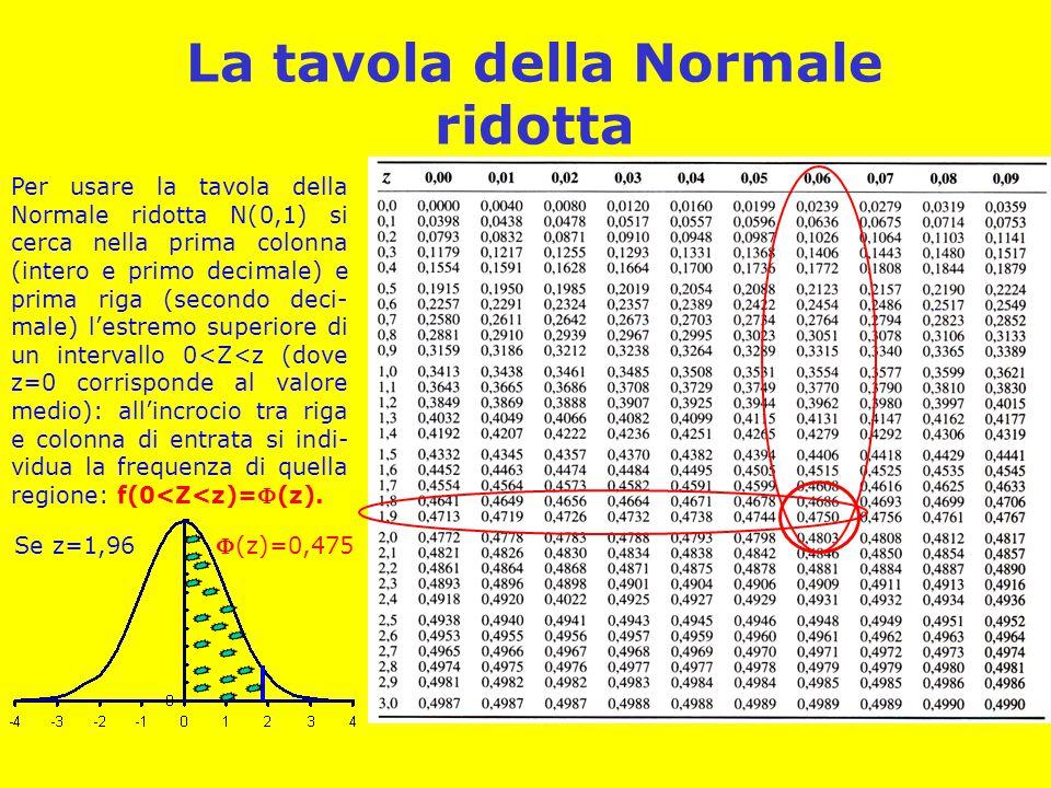 La tavola della Normale ridotta Per usare la tavola della Normale ridotta N(0,1) si cerca nella prima colonna (intero e primo decimale) e prima riga (
