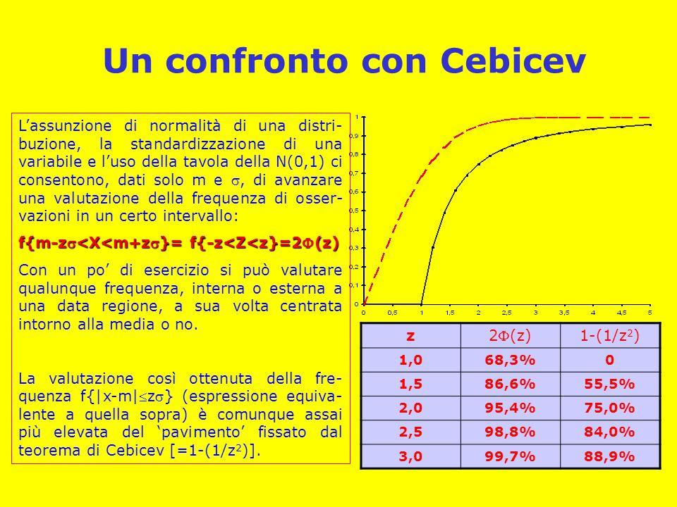 Un confronto con Cebicev L'assunzione di normalità di una distri- buzione, la standardizzazione di una variabile e l'uso della tavola della N(0,1) ci consentono, dati solo m e , di avanzare una valutazione della frequenza di osser- vazioni in un certo intervallo: f{m-z<X<m+z}= f{-z<Z<z}=2(z) Con un po' di esercizio si può valutare qualunque frequenza, interna o esterna a una data regione, a sua volta centrata intorno alla media o no.