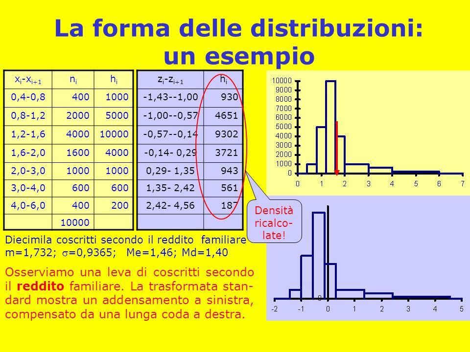 La forma delle distribuzioni: un esempio x i -x i+1 nini hihi 0,4-0,84001000 0,8-1,220005000 1,2-1,6400010000 1,6-2,016004000 2,0-3,01000 3,0-4,0600 4,0-6,0400200 10000 Diecimila coscritti secondo il reddito familiare m=1,732; =0,9365; Me=1,46; Md=1,40 z i -z i+1 hihi -1,43--1,00930 -1,00--0,574651 -0,57--0,149302 -0,14- 0,293721 0,29- 1,35943 1,35- 2,42561 2,42- 4,56187 Osserviamo una leva di coscritti secondo il reddito familiare.
