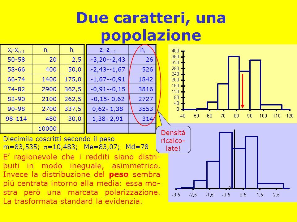 Due caratteri, una popolazione x i -x i+1 nini hihi 50-58202,5 58-6640050,0 66-741400175,0 74-822900362,5 82-902100262,5 90-982700337,5 98-11448030,0 10000 Diecimila coscritti secondo il peso m=83,535; =10,483; Me=83,07; Md=78 z i -z i+1 hihi -3,20--2,4326 -2,43--1,67526 -1,67--0,911842 -0,91--0,153816 -0,15- 0,622727 0,62- 1,383553 1,38- 2,91314 E' ragionevole che i redditi siano distri- buiti in modo ineguale, asimmetrico.