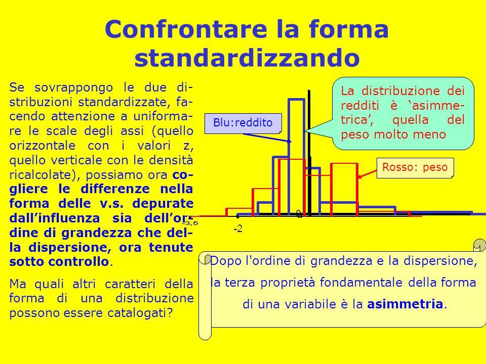 Confrontare la forma standardizzando Se sovrappongo le due di- stribuzioni standardizzate, fa- cendo attenzione a uniforma- re le scale degli assi (quello orizzontale con i valori z, quello verticale con le densità ricalcolate), possiamo ora co- gliere le differenze nella forma delle v.s.